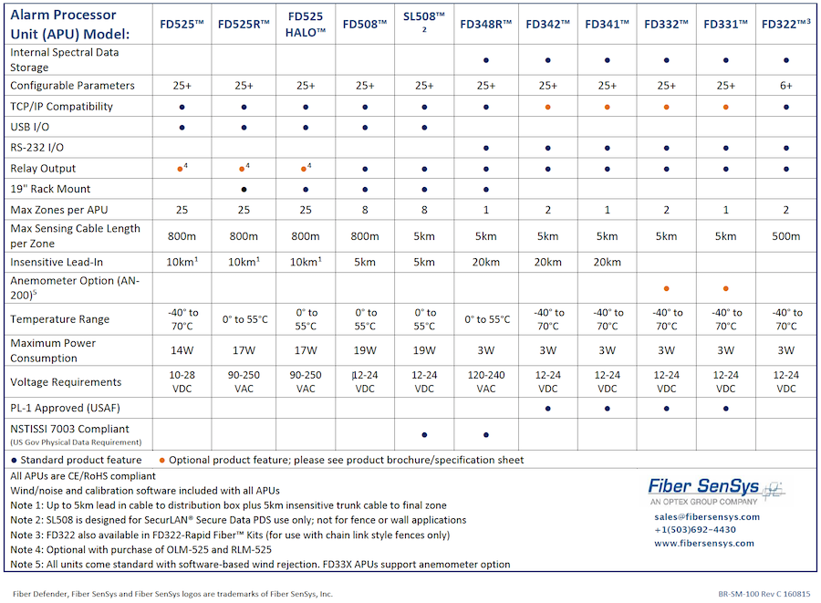 Fiber Defender Series Comparison Chart 2